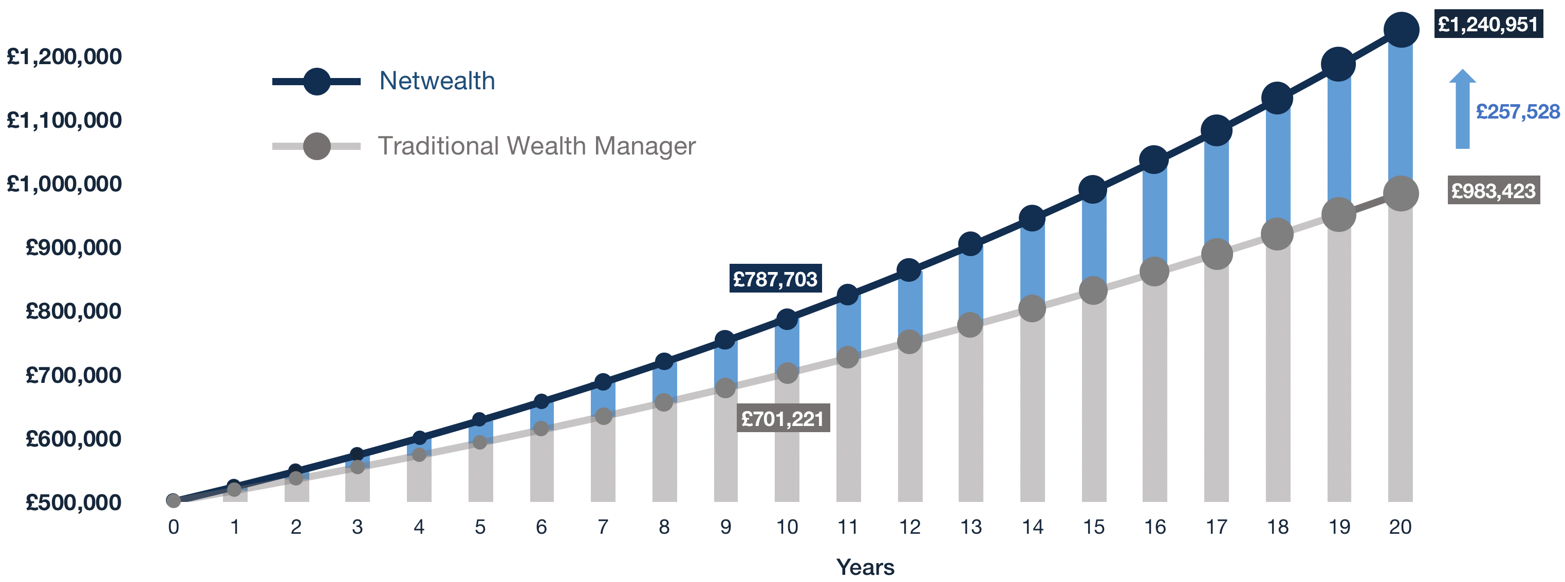 Netwealth's Fees Chart